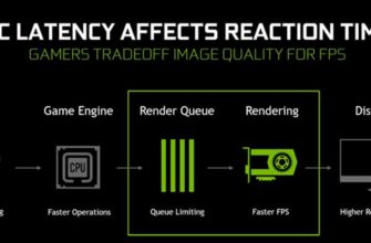 Режим низкой задержки Nvidia, что ставить?